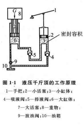液压泵液压传动的工作原理图片