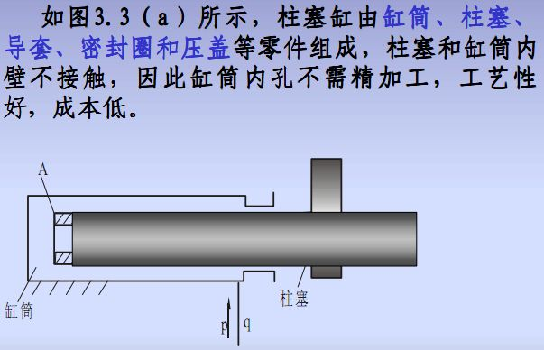 当活塞式液压缸行程较长时图片