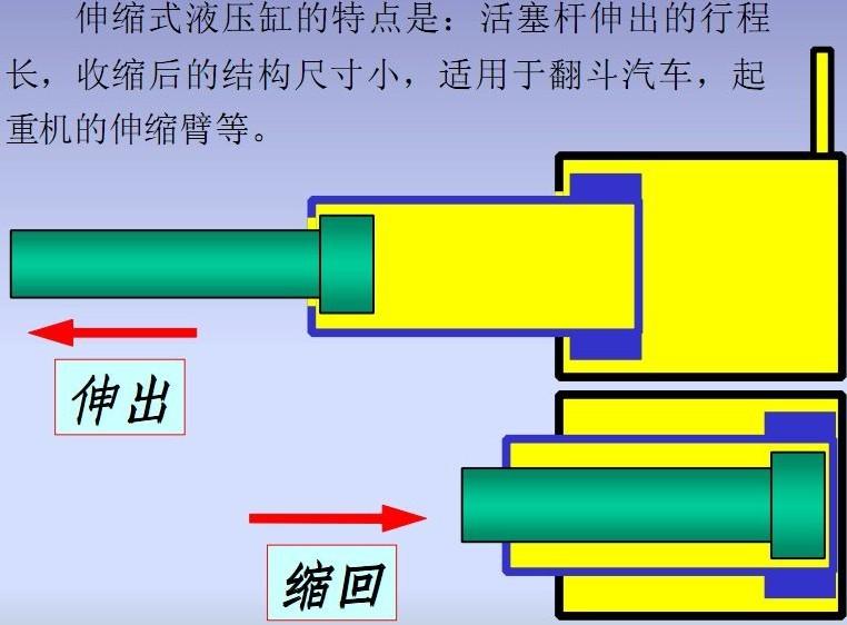 伸缩式液压缸工作原理-图文解析