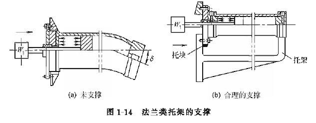 因未加支撑,故缸体严重挠曲,液压缸不可能正常运行工作.图片