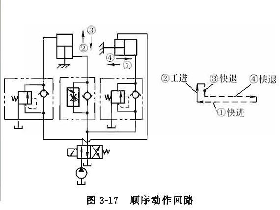 液压泵顺序阀的常见故障有哪些?图片