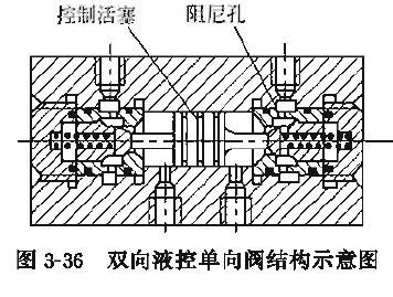 液压泵液控单向阈的常见故障及其排除方法