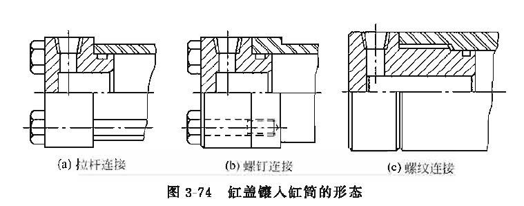 缸筒与缸盖的接合,缸盖镶在缸筒内时的结构形态如图3-74所示。造成两者接合处泄漏的主要结构性原因如下。  (1)密封槽底径过大 镶O形密封圈和Y形、U形密封圈的槽底直径,如加工得尺寸过大,则密封圃的压缩余量增大,装配时鼓凸出来的密封圈部会被切坏。 缸盖上的槽内装人密封圈后,在与缸筒合装前,应该用游标卡尺检査密封圈的外径大小。正常情况下,O形密封圈的压缩余量在直径尺寸上应有0.