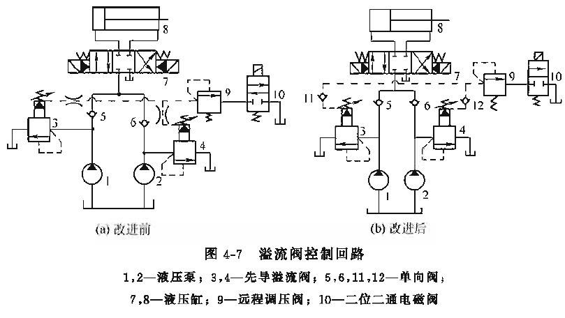 液压泵溢流阀控制油路压力上不去的原由图片