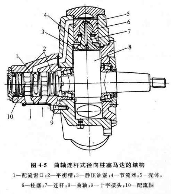 液压马达结构原理; 马达轴上面有一个偏心轮; 图片