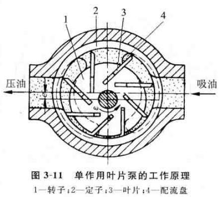 单作用叶片泵的工作原理图片