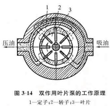 双作用叶片泵的工作原理及结构特点