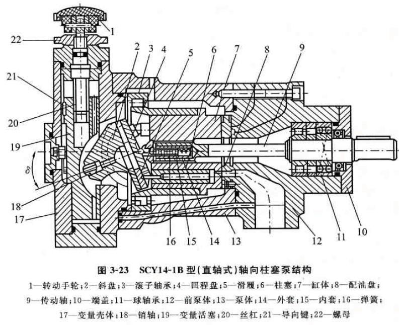 cy系列轴向柱塞泵的结构原理详解
