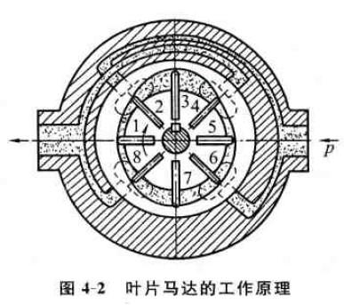 齿轮马达与叶片马达的工作原理_液压网_液压泵网_技术图片