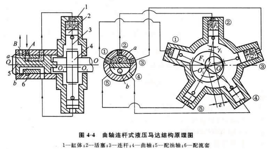 低速液压马达的主要特点是排量大,输出转动转矩大,转速低。有的低速液压马达的转速低到每分钟几转甚至零点几转,因此能直接与工作机构连接,不需要减速装置,使传动机构大大简化。输出相同转矩时,低速马达与采用齿轮减速传动的高速马达相比要轻得多。此外低速液压马达具有较高的启动效率,因而广泛应用于采矿机械、工程机械、建筑机械等方面。 1.