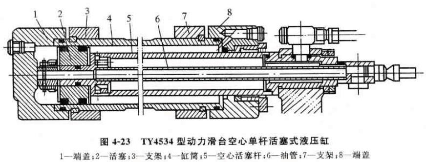 下面以TY4534型动力滑台空心单杠活塞式液压缸为例,讲解液振缸的.典型结构。  TY4534型动力滑台系统采用空心单杆活塞式液压缸.液压缸的活塞杆固定,缸体移动。如图4一23所示。空心单杆活塞式液压缸主要由活塞2、空心活寨杆5、缸筒4、支架3和7、油管6及左右端盖i和8组成口空心活塞杆5固定在基座卜。缸筒4通过支架3和7与工作台连接,带动工作台往复移动口油管6安装在空心活塞杆k的中心,并与无活塞杆腔(左腔)相通,有活塞杆腔(右腔)通过空心活塞杆5的内孔与床身上的管接头连通。液压缸缸筒4与活塞2之间采用两