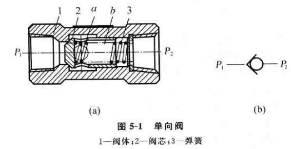 它的工作原理与普通单向阀一样;压力油只能从通口p1图片