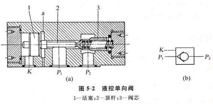 相对位置来工作的口它分为单向阀和换向阀两大类图片