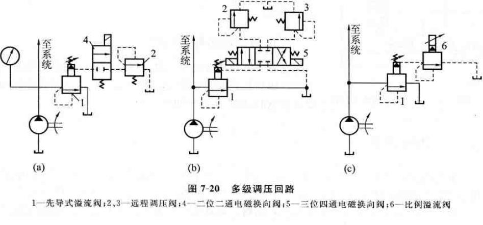 液压系统调压回路控制液压系统的压力图片