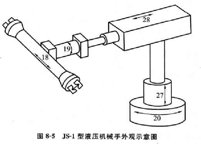 机械手能进行工件的传递、转位和装卸。能操作工具完成加工、装配、测量、切割、喷涂及焊接等作业,能在高温、高压、多粉尘,危险、易燃、易爆和放射性等恶劣环境中代替人手作业口图8-5所示为JS-1型液压机械手外观示意图。手臂回转由安装于底部的齿条液压缸(无杆活塞式液压缸)20驱动,手臂升降用液压缸27驱动,手臂伸缩通过液压缸28实现.