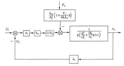 得系统的开环传递函数为