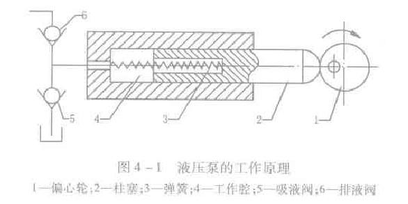 具备的基本结构,所以液压泵也称容积式液压泵一显然
