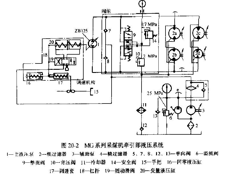 关于采煤机液压系统故障诊断及处理